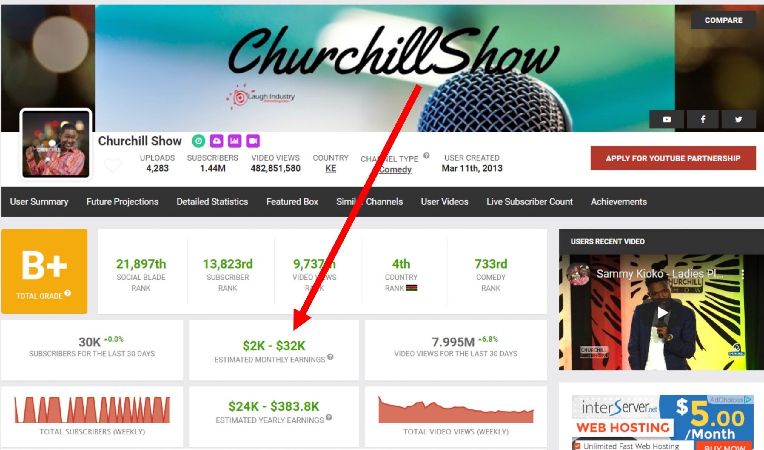 Churchill Youtube Earnings